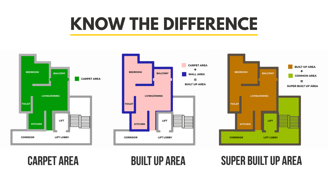 CARPET AREA VS BUILT-UP AREA VS SUPER BUILT-UP AREA